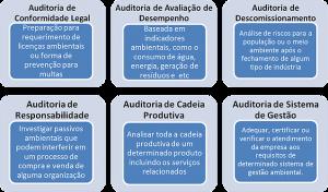 Tipologias de Auditoria